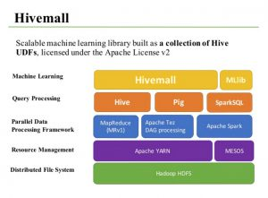 hivemall_insideArticle